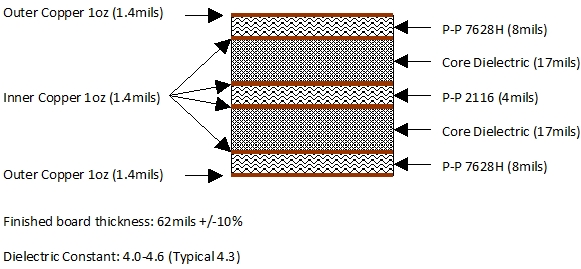 typical 6 layer structure